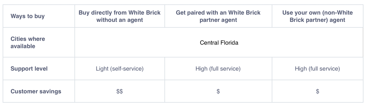 Ways to Buy a White Brick Represented Home in Central Florida